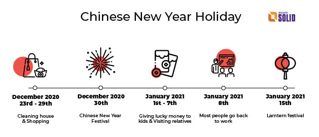 chinese new year holiday lasts from a week to a month until larntern festival, how chinese people celebrate lunar new year