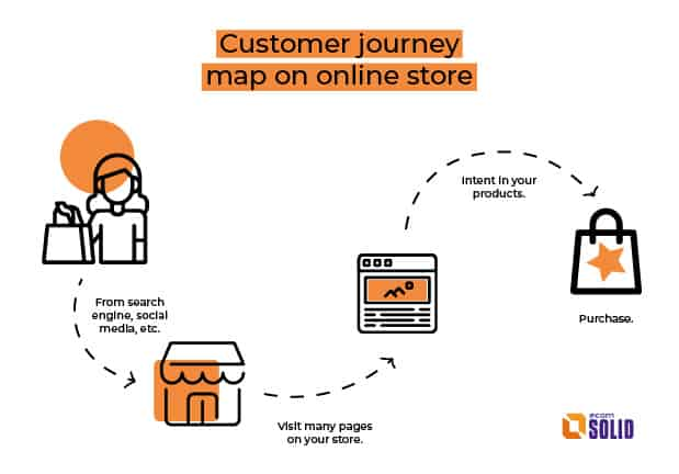 customer journey map in ecommerce, 5 stages of customer decision  making process, ecomsolid