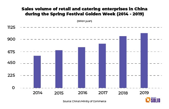 sales volume of retail and catering enterprises in china during chinese new year festival 2014 2019