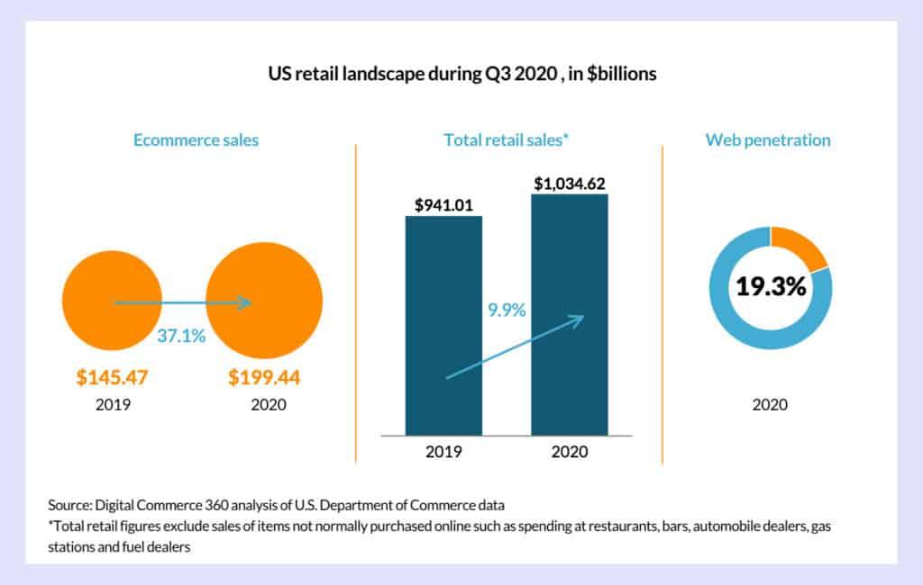 us retail landscape during q3 2020 in billions